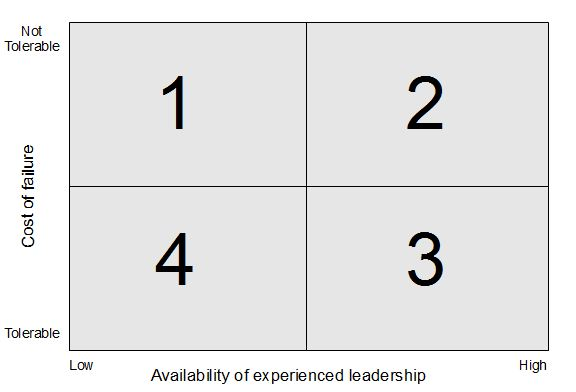 Model Relating Leadership and Experience